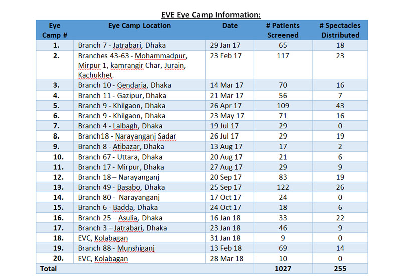 eve eye camp
